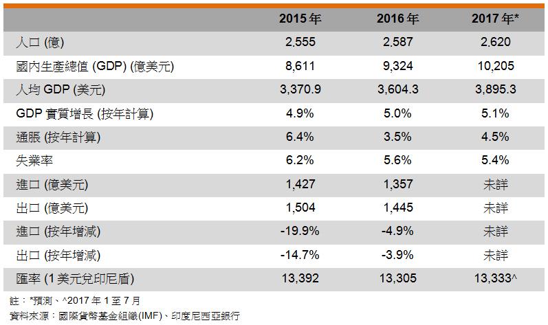 表: 主要經濟指標 (印尼)