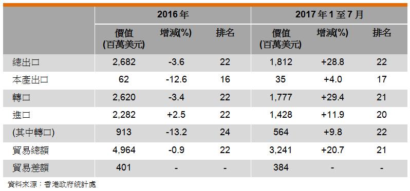 表: 香港與印尼的貿易