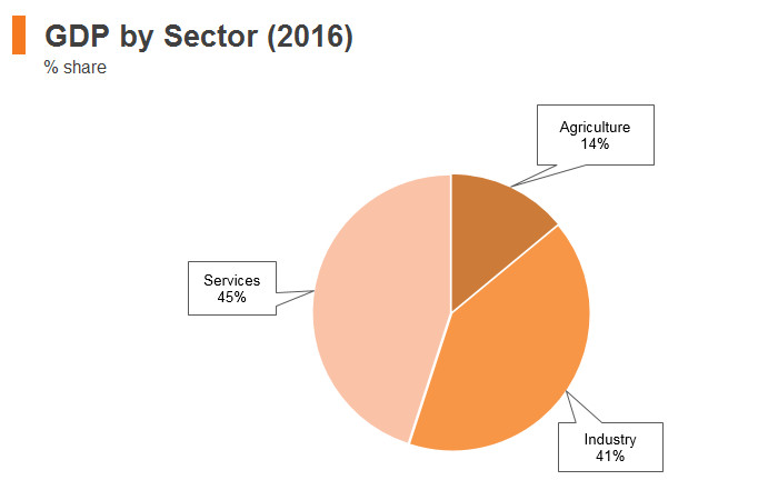 Graph: Indonesia GDP by sector (2016)