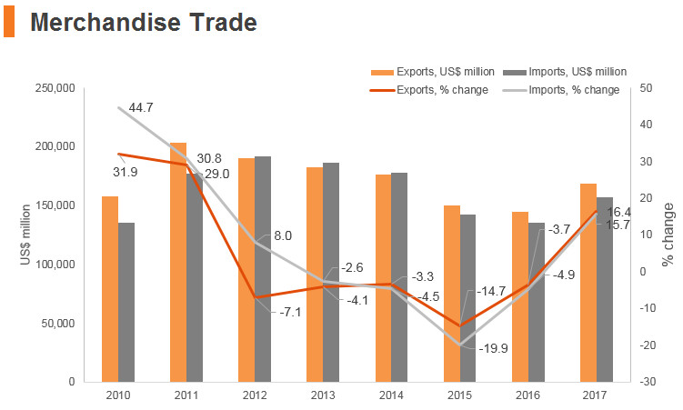 Graph: Indonesia merchandise trade