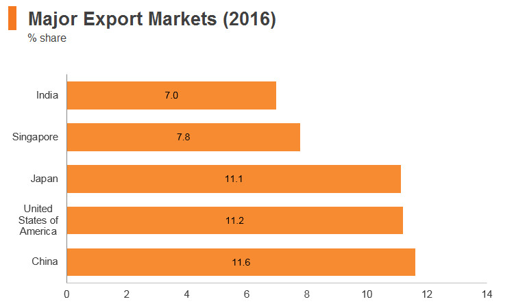 Graph: Indonesia major export markets (2016)