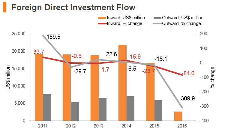 Graph: Indonesia FDI flow