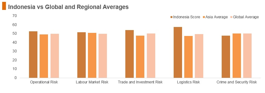 Graph: Indonesia vs global and regional averages