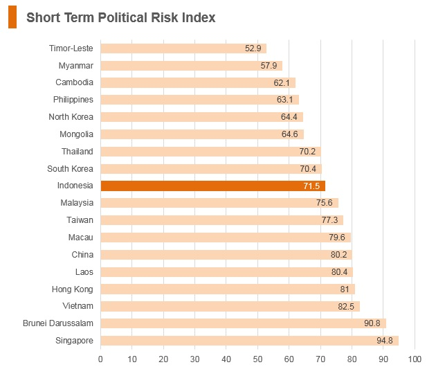 Graph: Indonesia short term political risk index