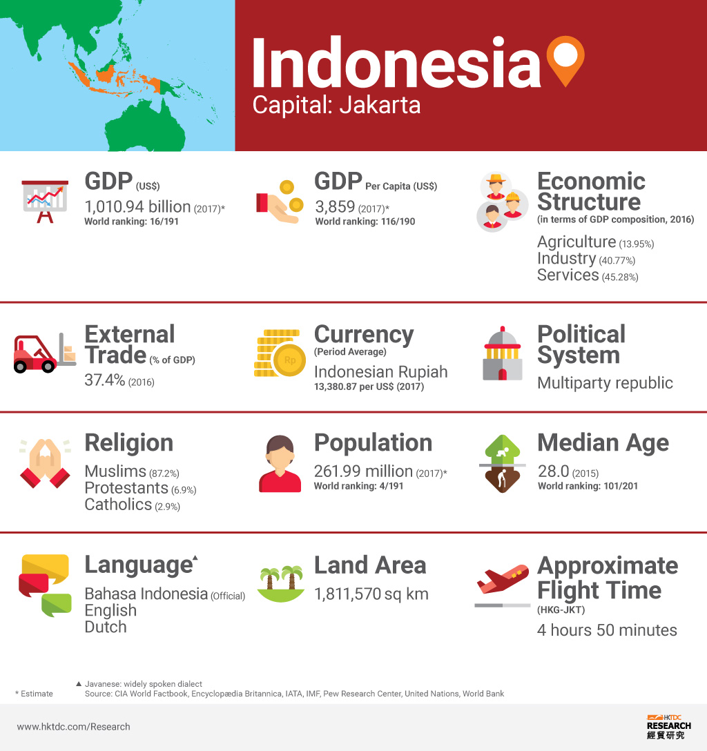 Picture: Indonesia factsheet