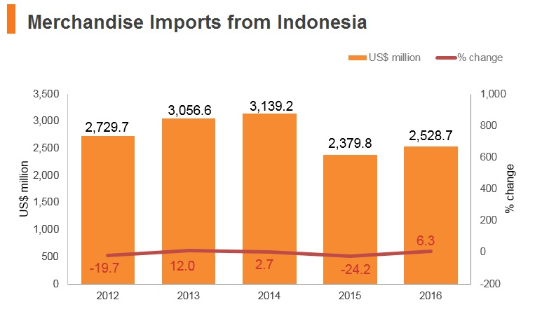Graph: Merchandise imports from Indonesia