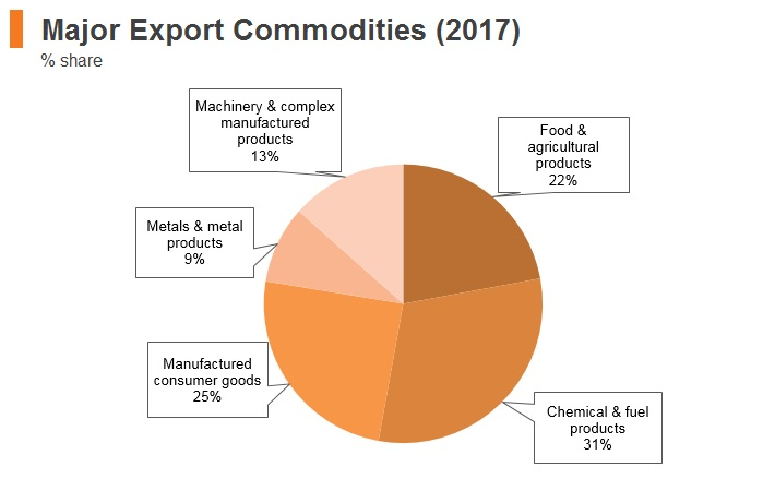 Graph: Indonesia major export commodities (2017)
