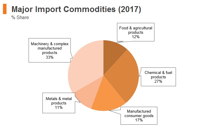 Graph: Indonesia major import commodities (2017)