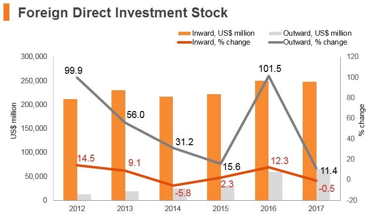 Graph: Indonesia FDI stock