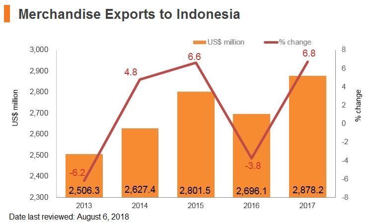 Graph: Merchandise exports to Indonesia