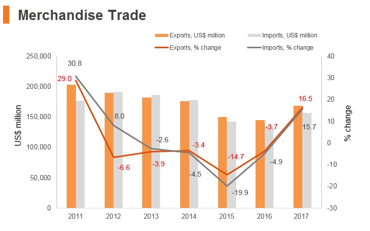 Indonesia: Market Profile | hktdc research | HKMB - Hong Kong Means