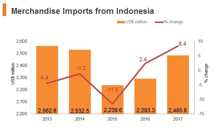 Indonesia: Market Profile   HKTDC