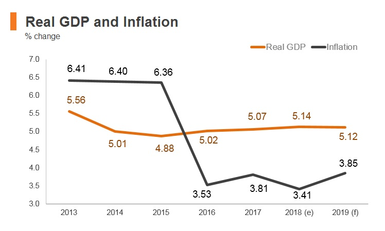 Graph: Indonesia real GDP and inflation