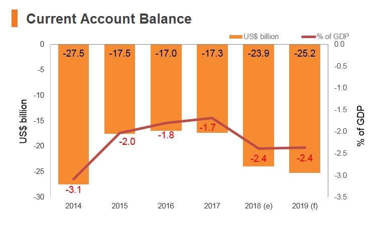 Graph: Indonesia current account balance