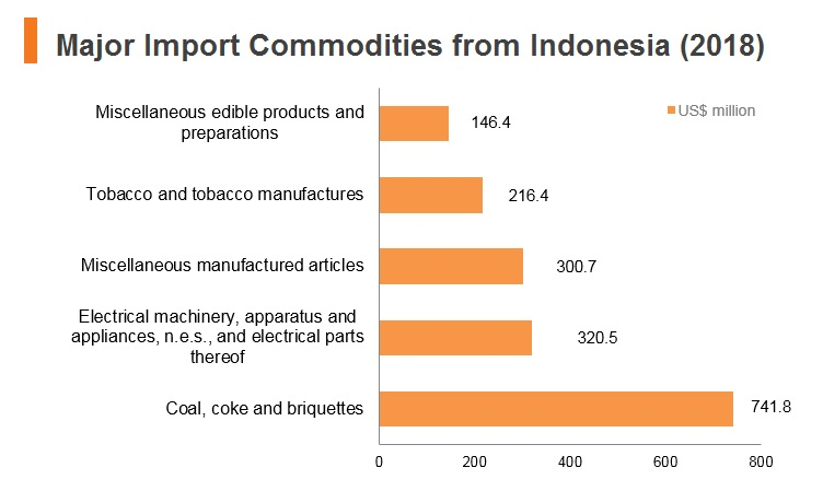 Graph: Major Import Commodities from Indonesia (2018)