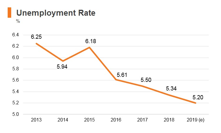 Graph: Indonesia unemployment rate