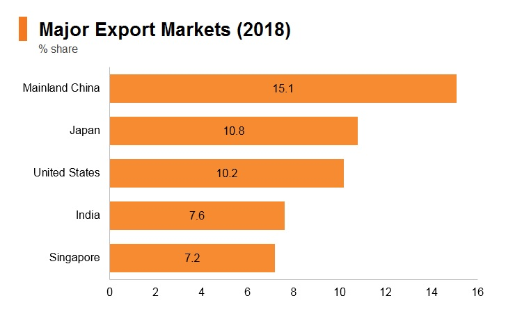 Graph: Indonesia major export markets (2018)