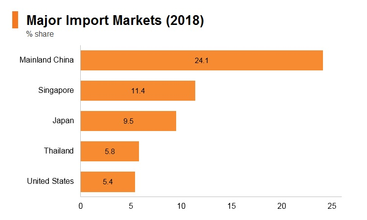 Graph: Indonesia major import markets (2018)