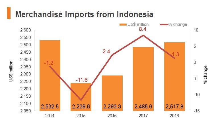 Indonesia: Market Profile | HKTDC