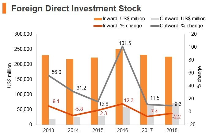 Graph: Indonesia FDI stock