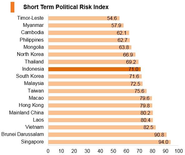 Graph: Indonesia short term political risk index