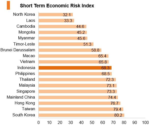 Graph: Indonesia short term economic risk index
