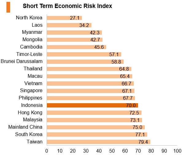 Graph: Indonesia short term economic risk index