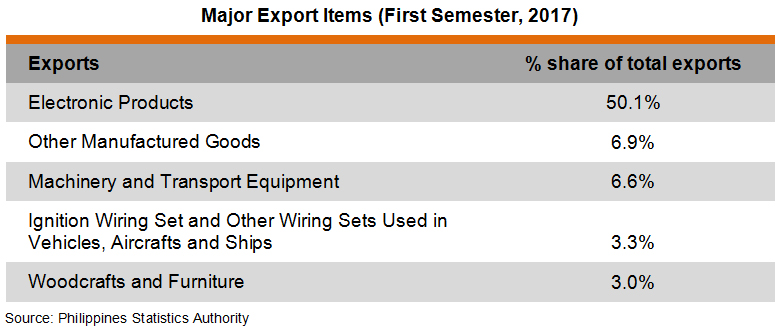Table: Major Export Items (First Semester, 2017)