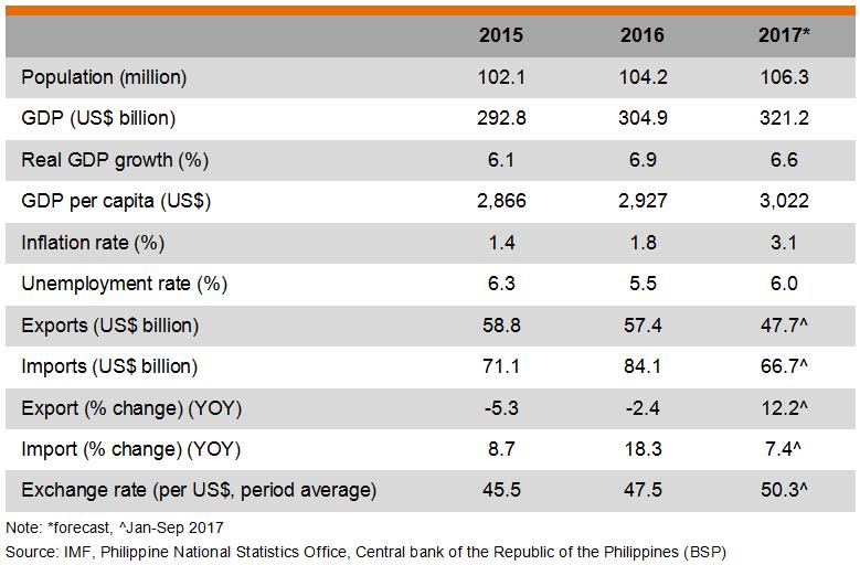 Table: Major Economic Indicators (Philippines)
