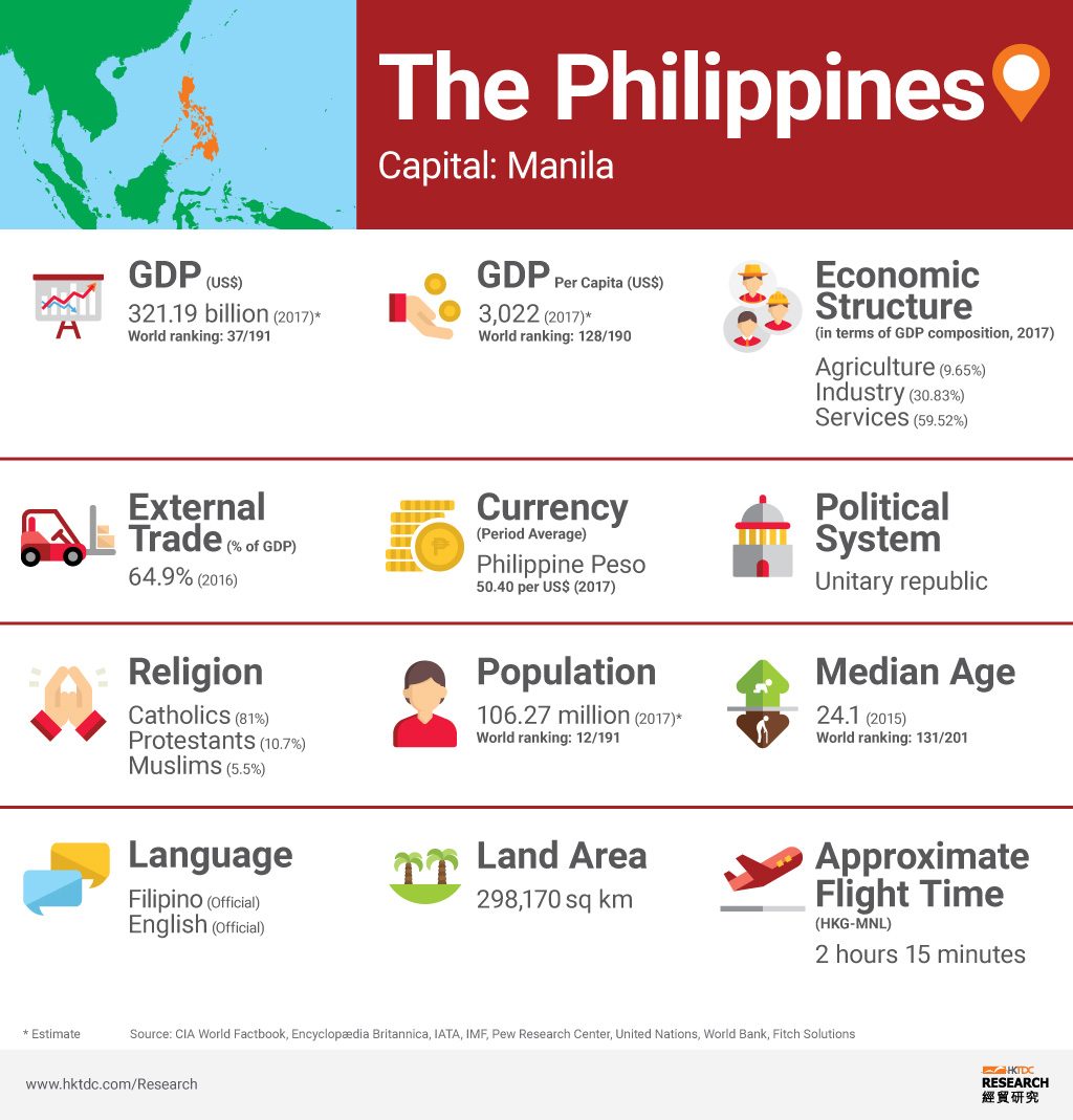 The Philippines: Market Profile | HKTDC