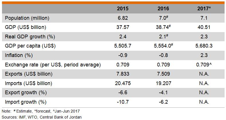 Table: Major Economic Indicators (Jordan)