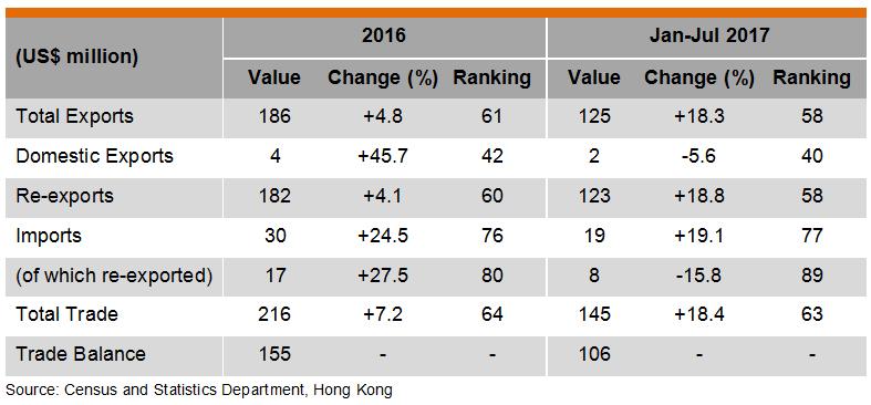 Table: Hong Kong Trade with Jordan