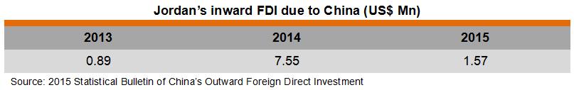Table: Jordan's inward FDI due to China