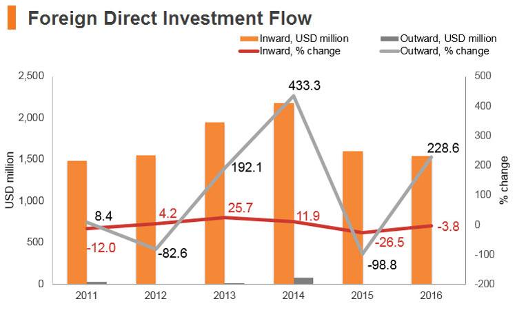 Graph: Jordan FDI flow