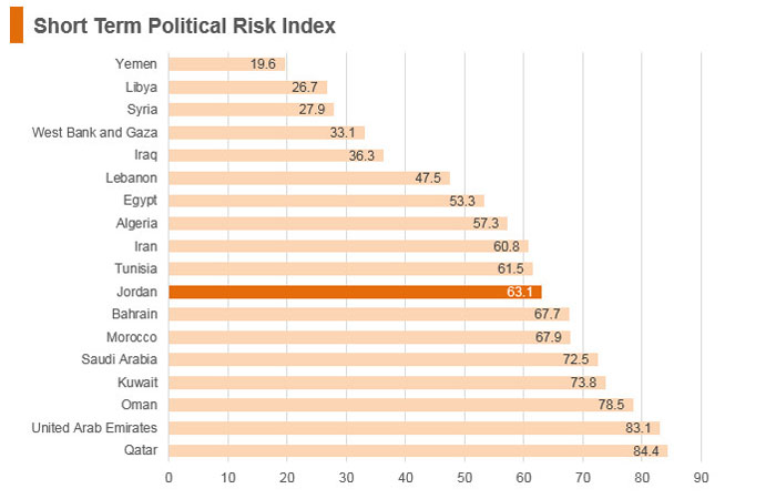 Graph: Jordan short term political risk index