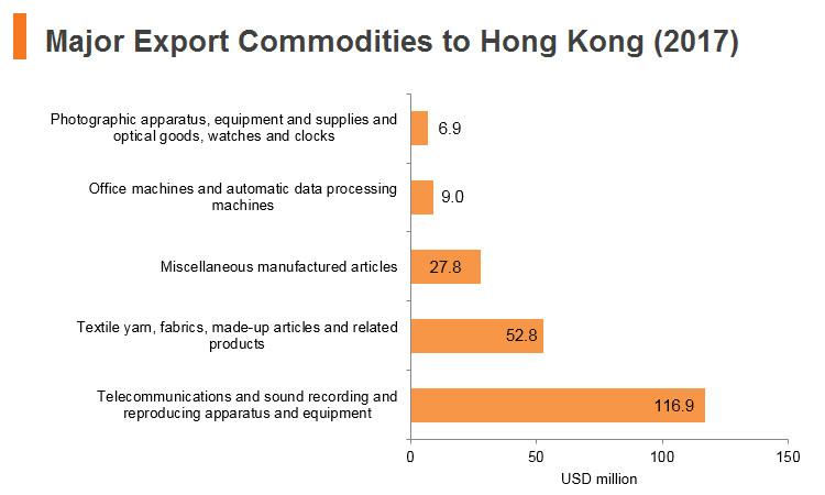 Graph: Jordan major export commodities to Hong Kong (2017)