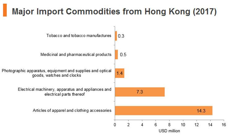 Graph: Jordan major import commodities from Hong Kong (2017)