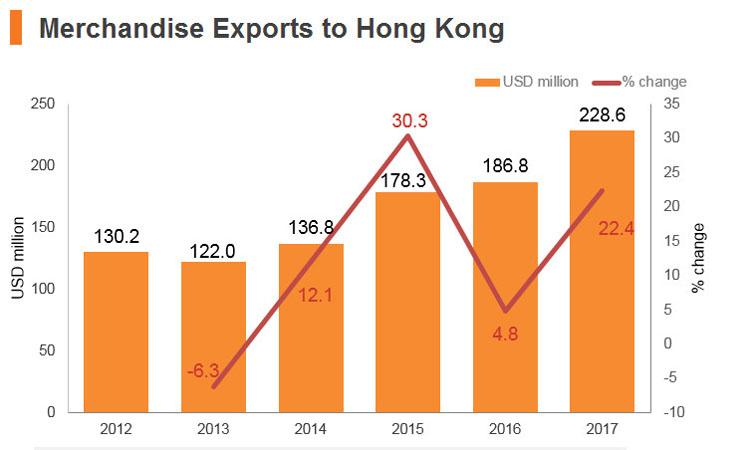 Graph: Jordan merchandise exports to Hong Kong