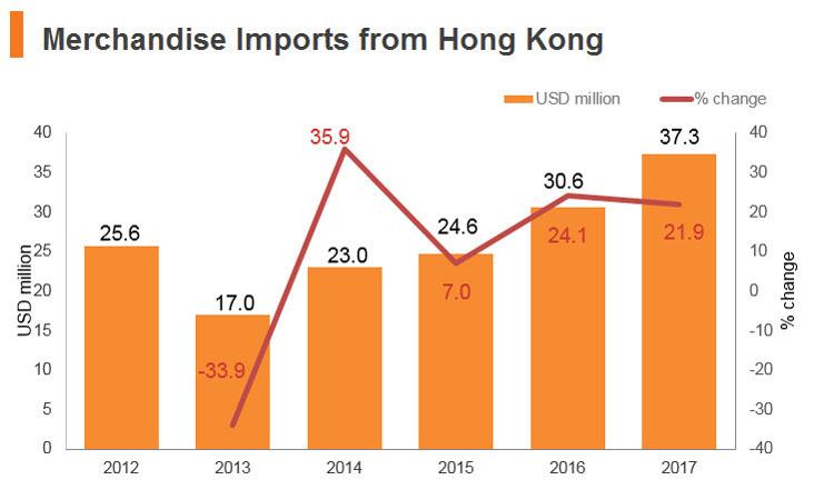 Graph: Jordan merchandise imports from Hong Kong