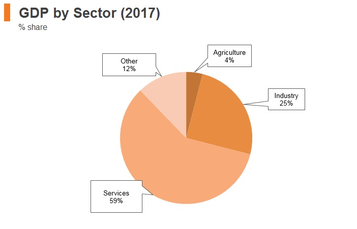 Graph: Jordan GDP by sector (2017)