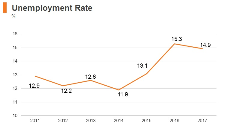 Graph: Jordan unemployment rate
