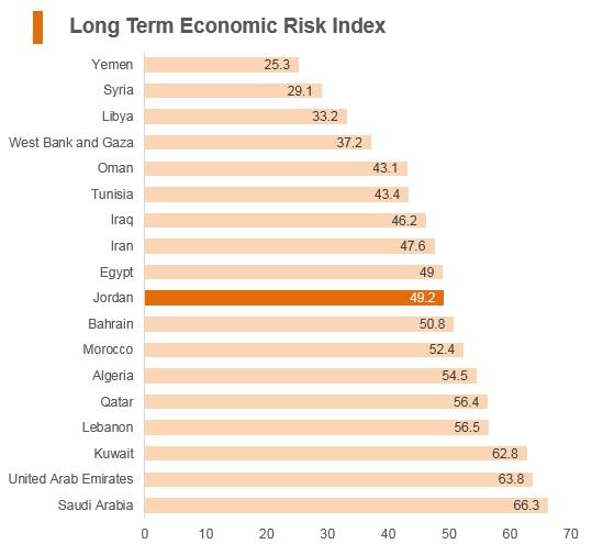 Graph: Jordan long term economic risk index