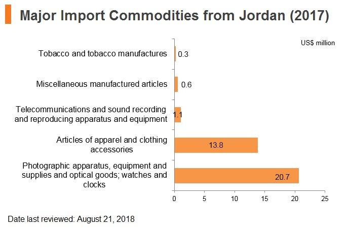 Graph: Major import commodities from Jordan (2017)