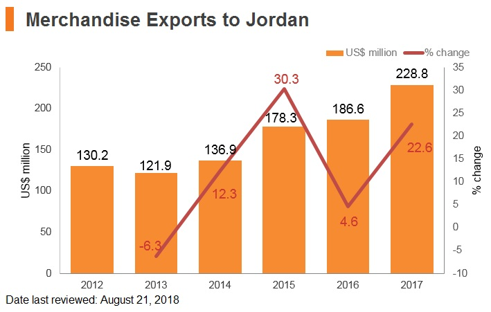 Graph: Merchandise exports to Jordan