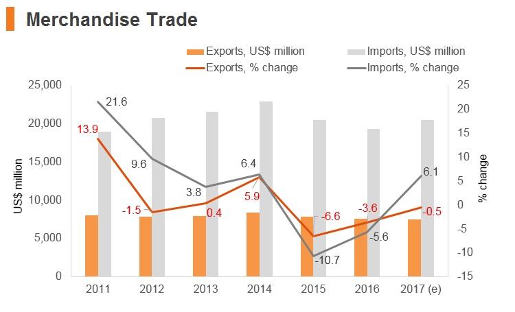 Graph: Jordan merchandise trade