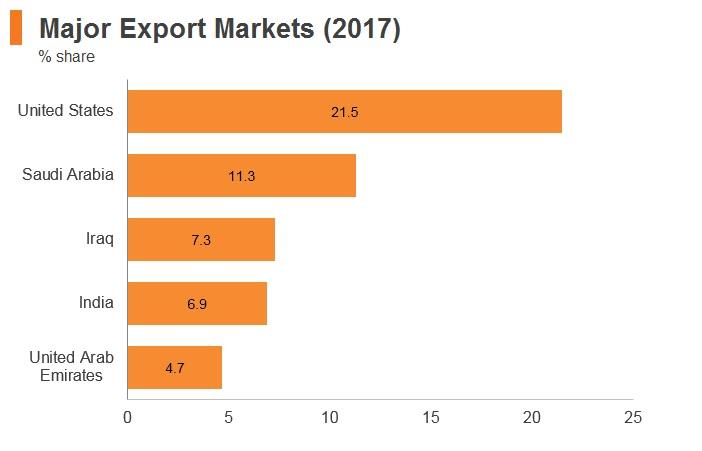 Graph: Jordan major export markets (2017)