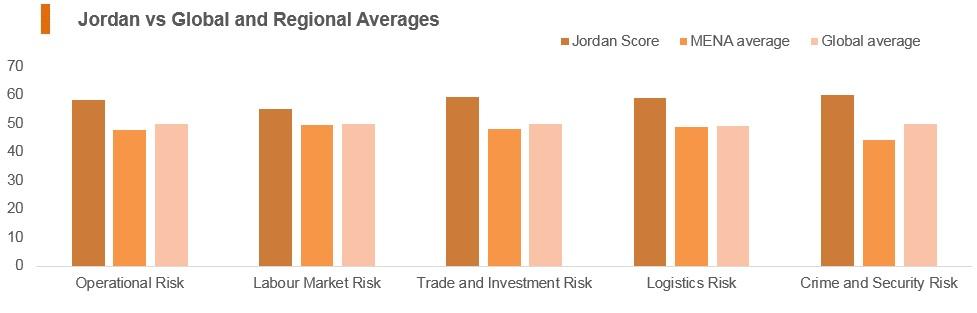 Graph: Jordan vs global and regional averages