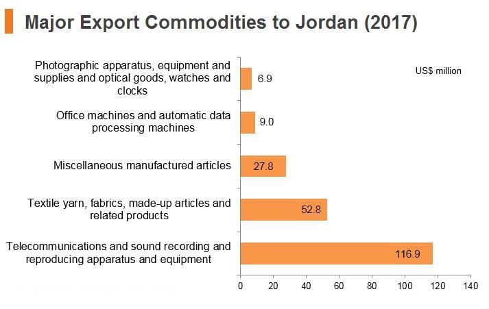 Graph: Major export commodities to Jordan (2017)