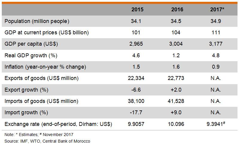 Table: Major Economic Indicators (Morocco)