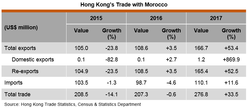 Table: Hong Kong's Trade with Morocco